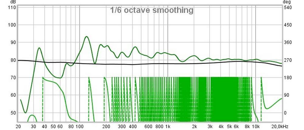 akusztikai mérés hangnyomás értéke
