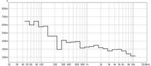 tt egy RT60 utózengés látható az egyenletlen hangátvitellel