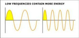 A basszus több energiát tartalmaz