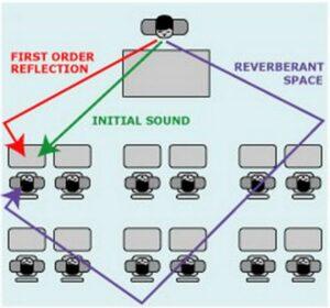 Akusztikai panelok szabályozzák a visszhangot (2)