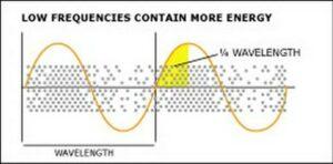 akusztikai panel alacsony frekvenciájú teljesítményének