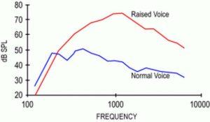 grafikon egy tipikus férfi hang tartományát mutatja, az energia nagy részét