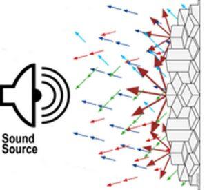 Art akusztikai diffúzorok-Akusztika fontosságáról