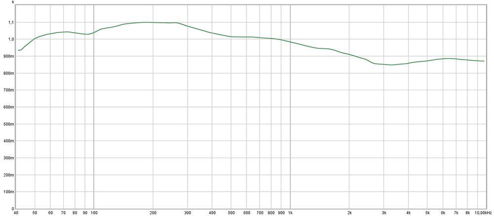 104x30x30cm Cube basszuscsapdák hangelnyelő tulajdonságai