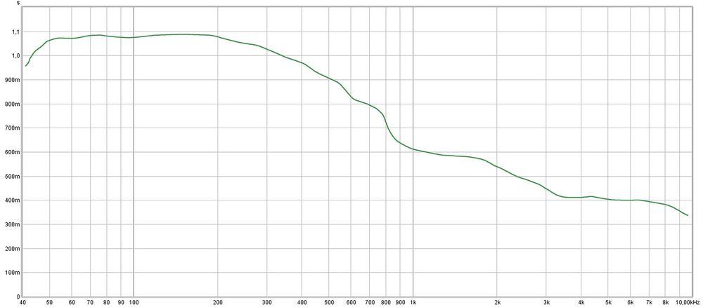 Diffúzoros sarokelem - basszus csapda hangelnyelő tulajdonsága