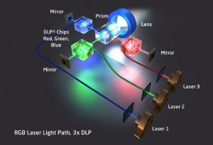 Lézer technológia DLP, RGB
