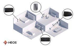 HEOS-multiroom rendszer