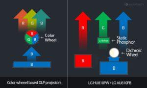 LG projektor-lézer rendszer