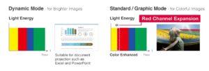 PT FRZ60 dinamikus és standard mód